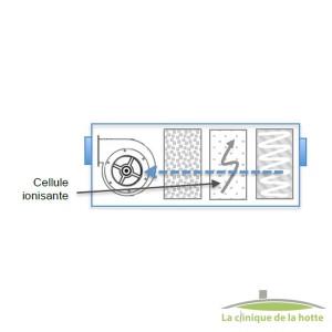 Centrale de traitement de fumées grasse